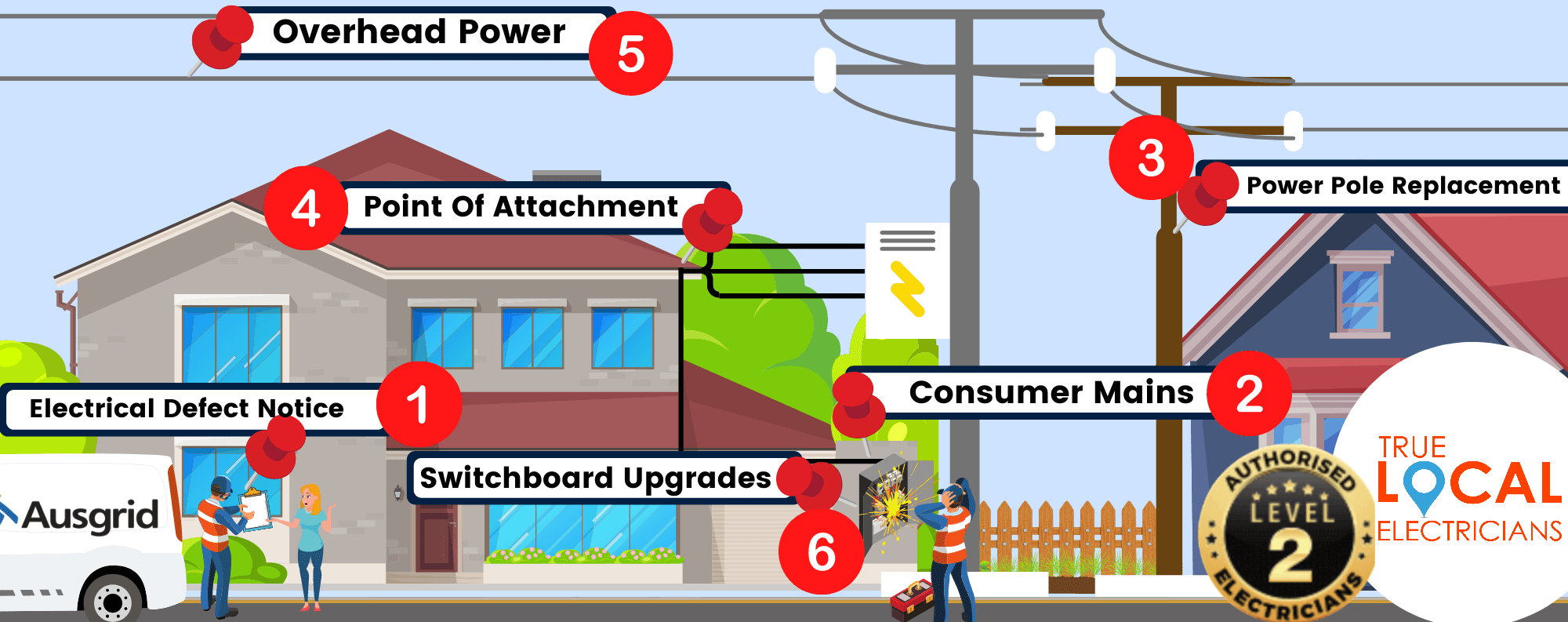Emergency level 2 electrician from Cronulla. Replacement of consumer mains, private poles and electrical meter panel